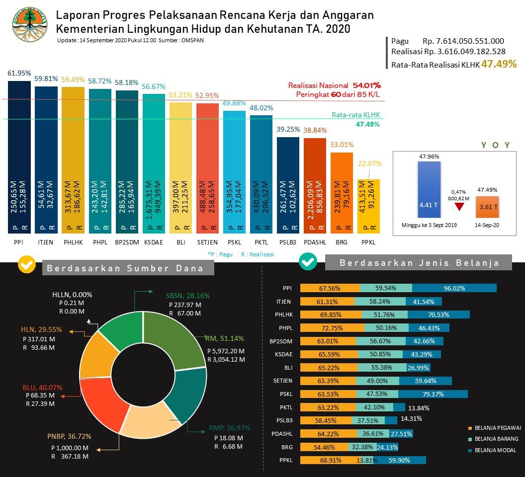 Laporan Progres Pelaksanaan Rencana Kerja dan Anggaran Kementerian Lingkungan Hidup dan Kehutanan TA 2020 s.d 14 September 2020