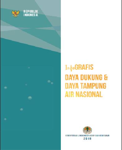 Infografis Daya Dukung dan Daya Tampung Air Nasional