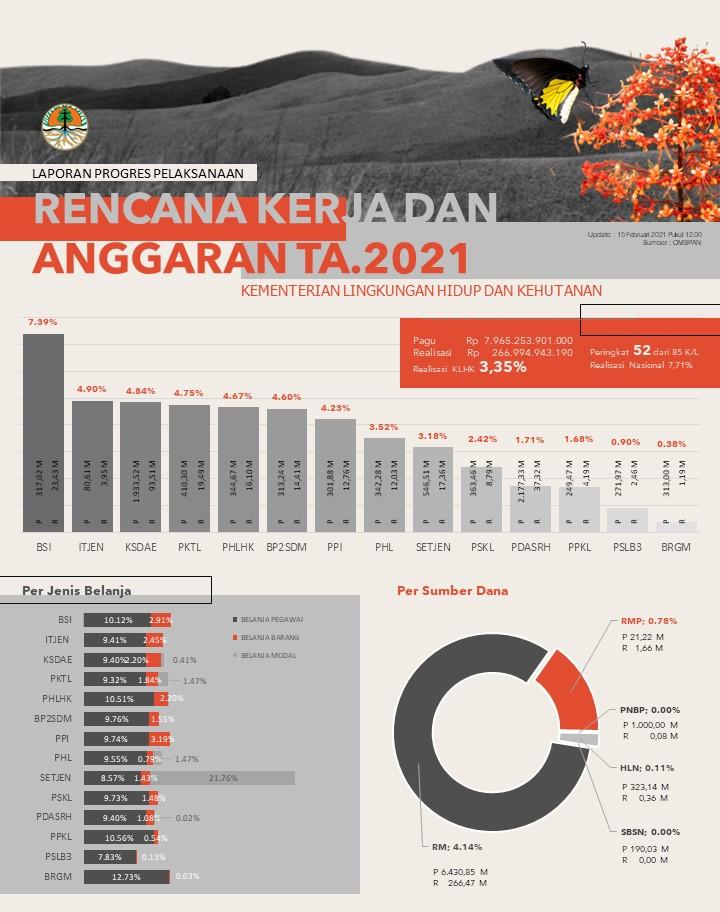 Realisasi APBN TA. 2021 Kementerian Lingkungan Hidup dan Kehutanan