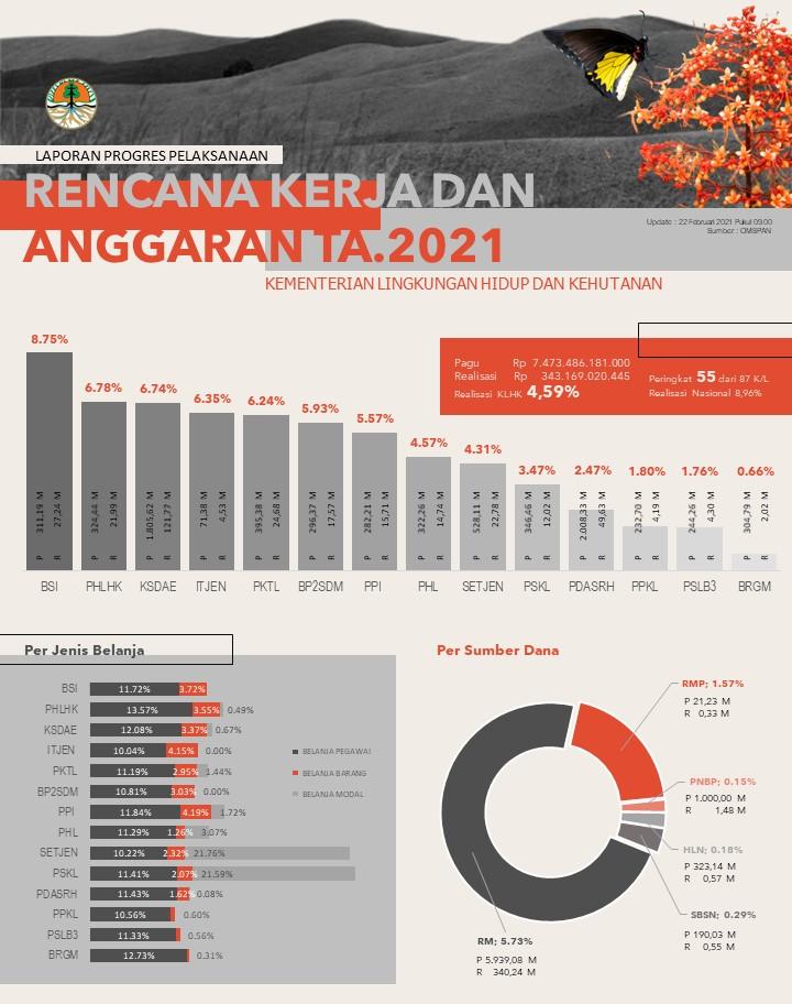 Progres Realisasi APBN TA. 2021 Kementerian Lingkungan Hidup dan Kehutanan