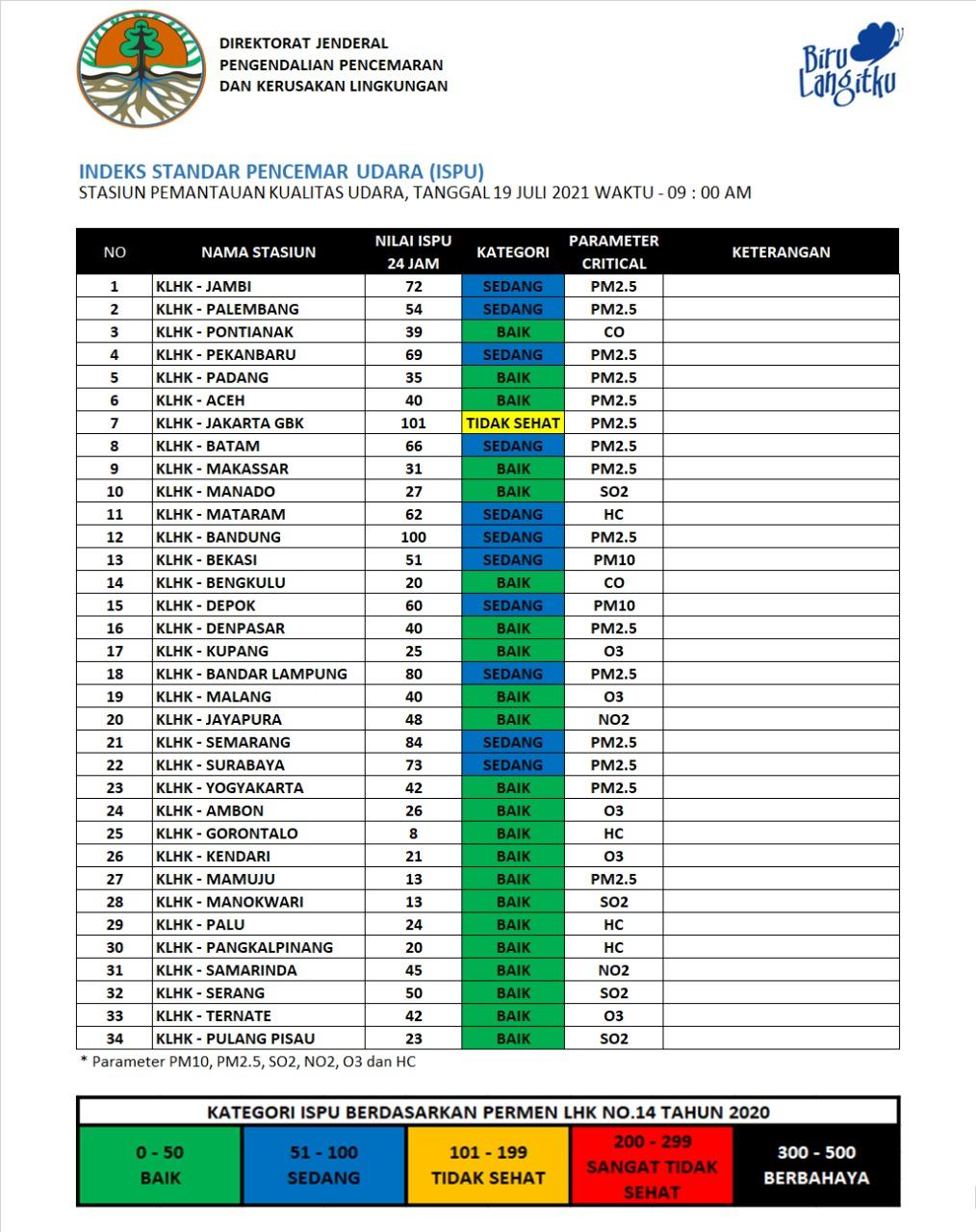 Update ISPU 19-Juli-2021 Pukul 09:00