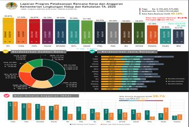 Realisasi Anggaran Kementerian LHK Tahun 2020