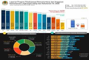 Laporan Progres Pelaksanaan Rencana Kerja dan Anggaran Kementerian Lingkungan Hidup