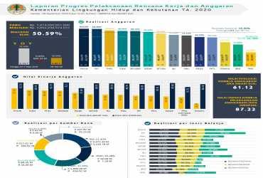 Realisasi Anggaran Kementerian LHK 28 September 2020