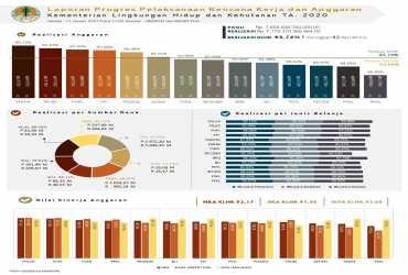 Realisasi Anggaran Kementerin Lingkungan Hidup dan Kehutanan Sampai Dengan 11 Januari 2021