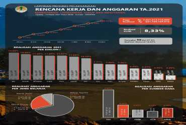 Realisasi Kinerja APBN TA. 2021 Kementerian Lingkungan Hidup dan Kehutanan