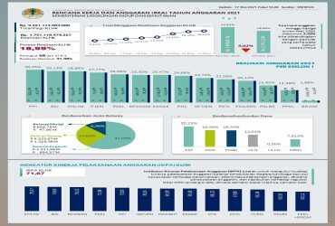 Kinerja APBN TA. 2021 Kementerian Lingkungan Hidup dan Kehutanan
