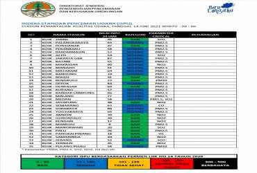 Update ISPU 14-Juni-2021 Pukul 09:00