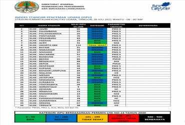 Update ISPU 28-Juli-2021 Pukul 08:00