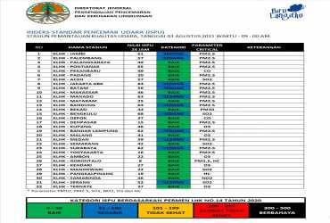 Update ISPU 03-Agustus-2021 Pukul 09:00