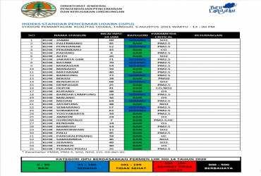 Update ISPU 05-Agustus-2021 Pukul 13:00