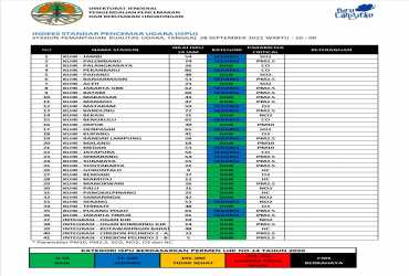 Update ISPU 28 September 2021, Pukul 10:00